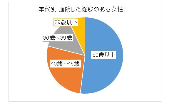 通院した女性の年代別 円グラフ